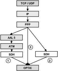 TCP / UDP IP PPP AAL 5 ATM 3 SDH SDH 1 2 OPTIC