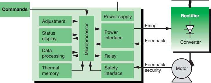 Commands Power supply Rectifier Adjustment Firing Status Power display interface Feedback Converter Data