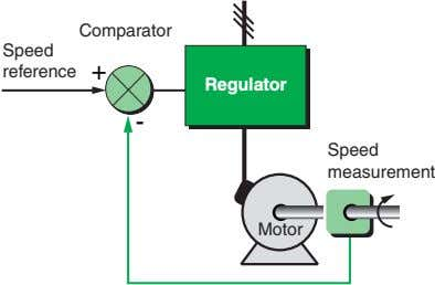 Comparator Speed reference + Regulator - Speed measurement Motor