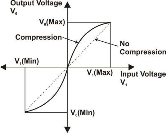 ST2153 & ST2154 An input output characteristic providing compression Figure 3 The opposite effect is utilized