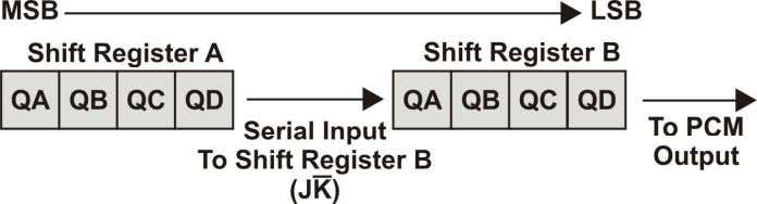 register. This is known as parallel to serial conversion . Shift Register Organization Figure 7 Figure
