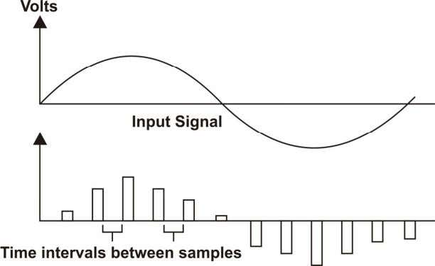 the switches S1 & S2 are simulated electronically. Pulse Amplitude Modulated wave with large time Intervals