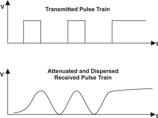 ST2153 & ST2154 Pulse Train distortion due to Channel Characteristics Advantages of digital modulation system :