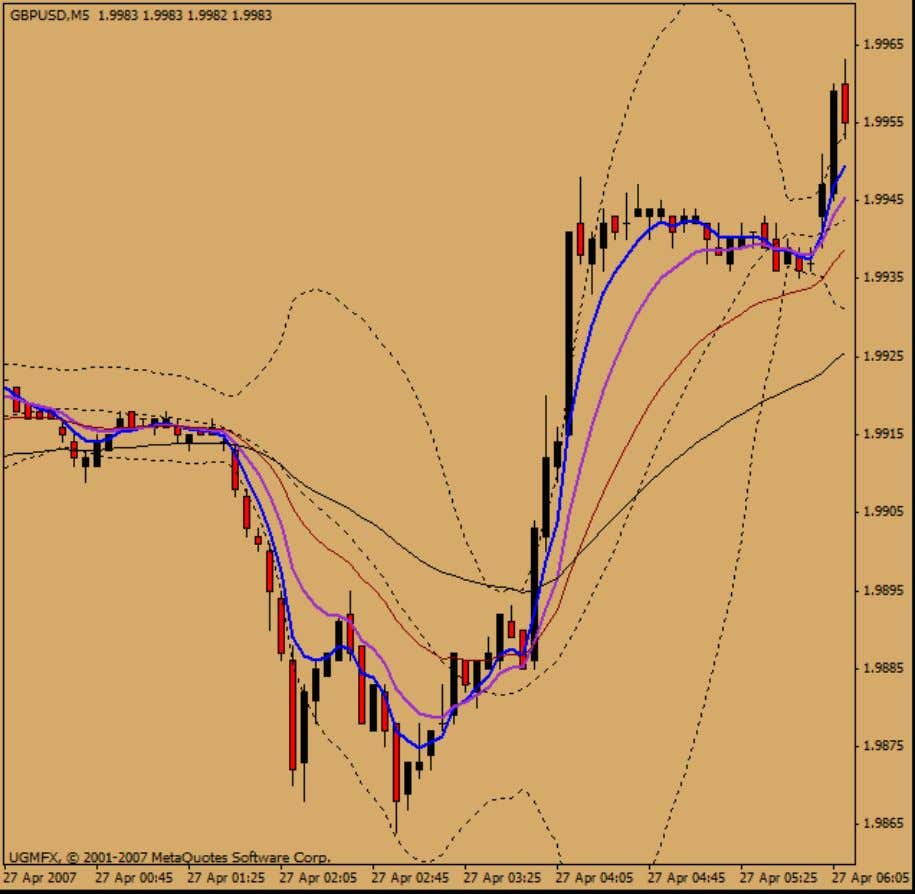 Cornflower Trading System The settings are: 5 EMA (blue, thicker) 10 EMA (dark orchid, thicker) 21