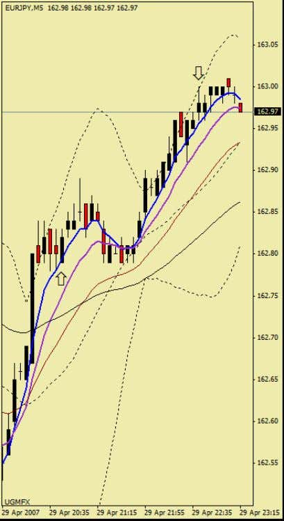 Cornflower Trading System Chart-examples (lever70): Lever70: (