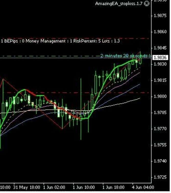 Originally Posted by buangcla the above setup earned 20 pips thanks for this wonderful system Felicia.