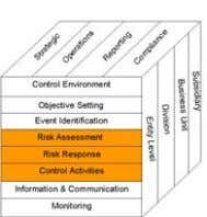 Risk response Risk assessment Risk quantification • Assess – Likelihood (risk probability) – Impact (consequences)