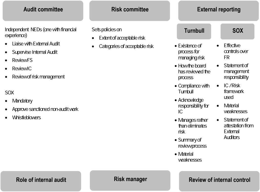 Audit committee Risk committee External reporting Independent NEDs (one with financial experience) Sets policies on