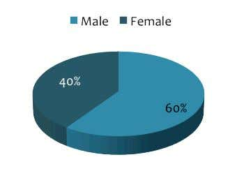while!40%!are!female. ! ! 2.! What!is!your!age? ! !