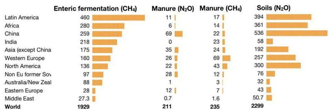 Figure 8: Regional emissions of major agricultural greenhouse gases (million tonnes of CO 2 -eq/year)