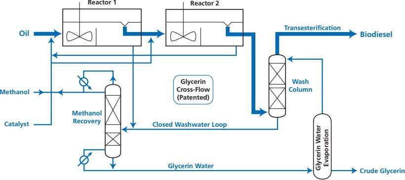 Reactor 1 Reactor 2 Transesterification Oil Biodiesel Glycerin Wash Cross-Flow Column Methanol (Patented)