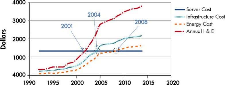 and infrastruc ture surpassed the server cost in 2001. Characterizing cost, performance, and energy efficiency A