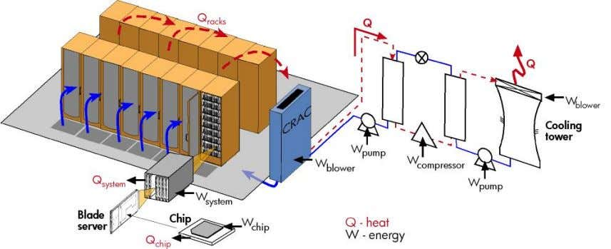 a typical air-cooled data center from chip to cooling tower Coefficient of Performance of the ensemble