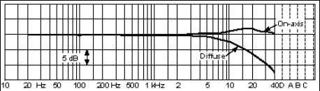 Frequency response for Type 4004 (Ø12mm) Frequency response for Type 4003 (Ø16mm) Frequency response for
