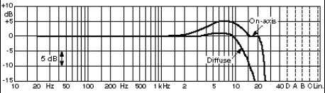 response for Type 4004 (Ø12mm) Frequency response for Type 4003 (Ø16mm) Frequency response for Type 4041-S