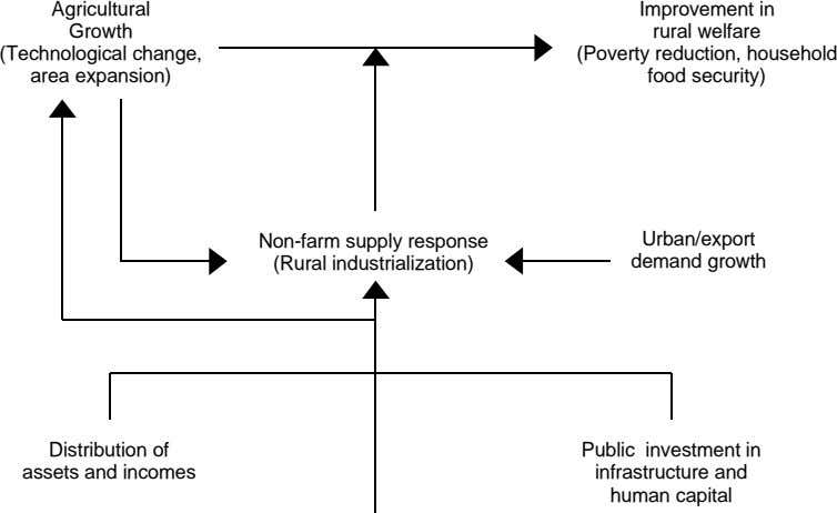 Agricultural Growth (Technological change, area expansion) Improvement in rural welfare (Poverty reduction,