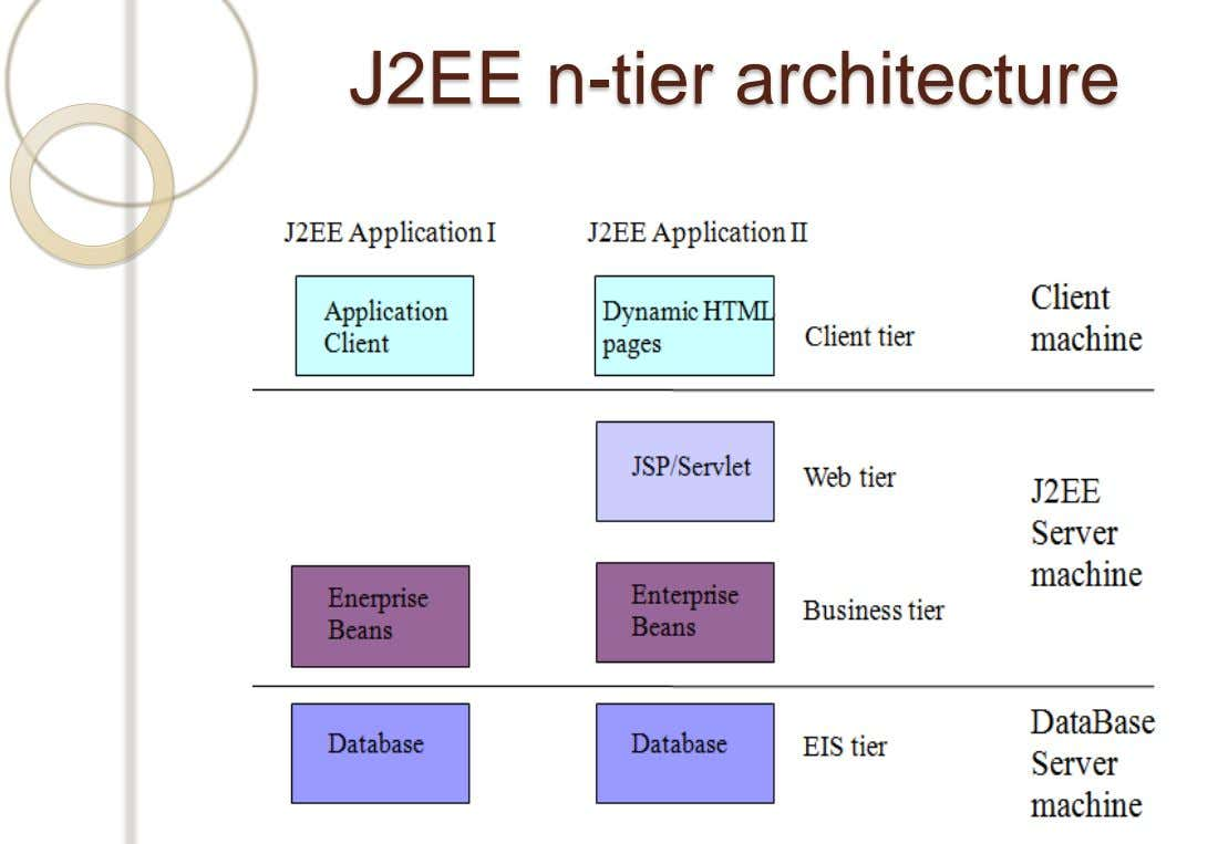 J2EE n-tier architecture