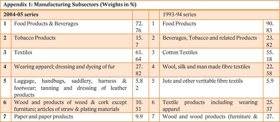 Appendix 1: Manufacturing Subsectors (Weights in %) Member Name: sunil kumar Member's Email address: