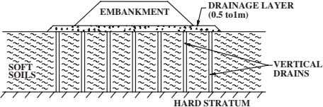 DRAINAGE LAYER EMBANKMENT (0.5 to1m) VERTICAL SOFT SOILS DRAINS HARD STRATUM
