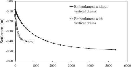 0.00 Embankment without -0.10 vertical drains Embankment with -0.20 vertical drains -0.30 -0.40 -0.50 -0.60