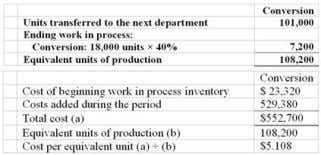 Chpter 04: process costing 25. Hardouin Company uses the weighted-average method in its process costing system.