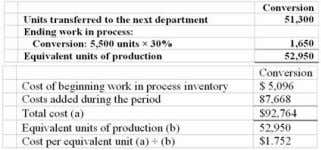 Chpter 04: process costing 26. Parmentier Company uses the weighted-average method in its process costing system.
