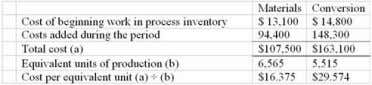 Chpter 04: process costing 66. The total cost transferred from the first processing department to the