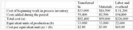 Chpter 04: process costing 89. The total cost assigned to ending work in process inventory was: