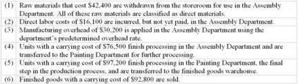 Chpter 04: process costing 95. During February, the following transactions were recorded at Ferrington Corporation. The