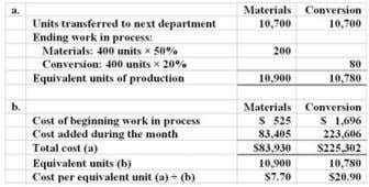 Chpter 04: process costing 98. Barsoux Inc. uses the weighted-average method in its process costing system.