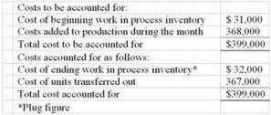Chpter 04: process costing 109. In November, one of the processing departments at Shelp Corporation had