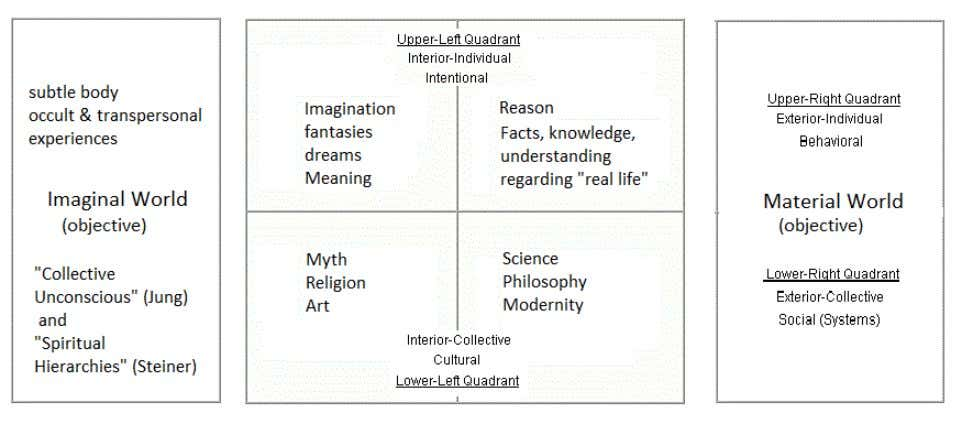 Mythopoesis in the Modern World 13 Fig.6 Extending Wilber's four quadrants to include the Imaginal (left)