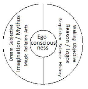 Mythopoesis in the Modern World 3 Fig.1 The fundamental polarity of the human psyche. The ego