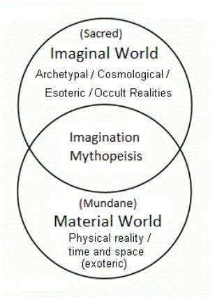 is not considered here, it would require a further axis. Although the higher imagination may transcend