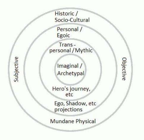 Mythopoesis in the Modern World 23 Fig.8 The spectrum of consciousness, the different levels of which