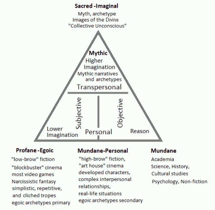 Mythopoesis in the Modern World 25 Fig.9. Types of literature. This diagram is an elaboration of