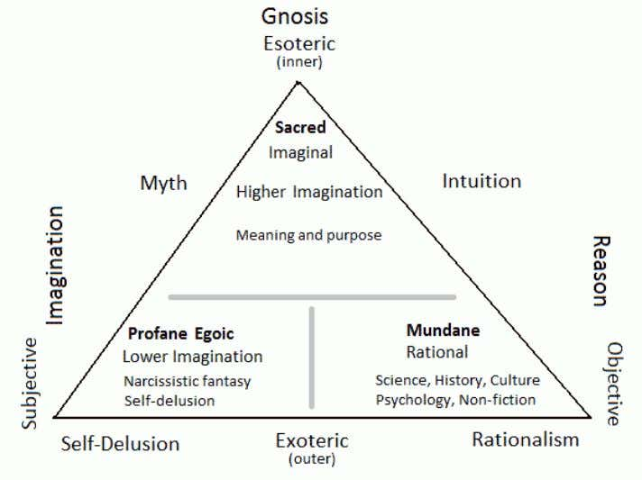 Mythopoesis in the Modern World 6 Fig.2 The dual polarity of consciousness. This diagram differs from