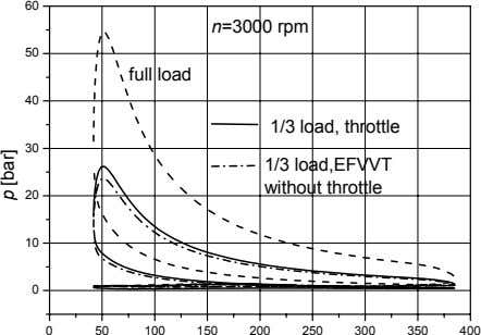 60 n=3000 rpm 50 full load 40 1/3 load, throttle 30 1/3 load,EFVVT without throttle