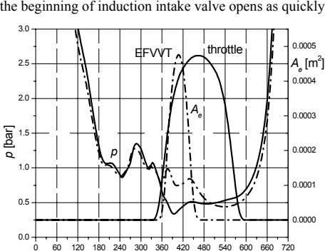 the beginning of induction intake valve opens as quickly 3.0 0.0005 throttle EFVVT 2.5 A