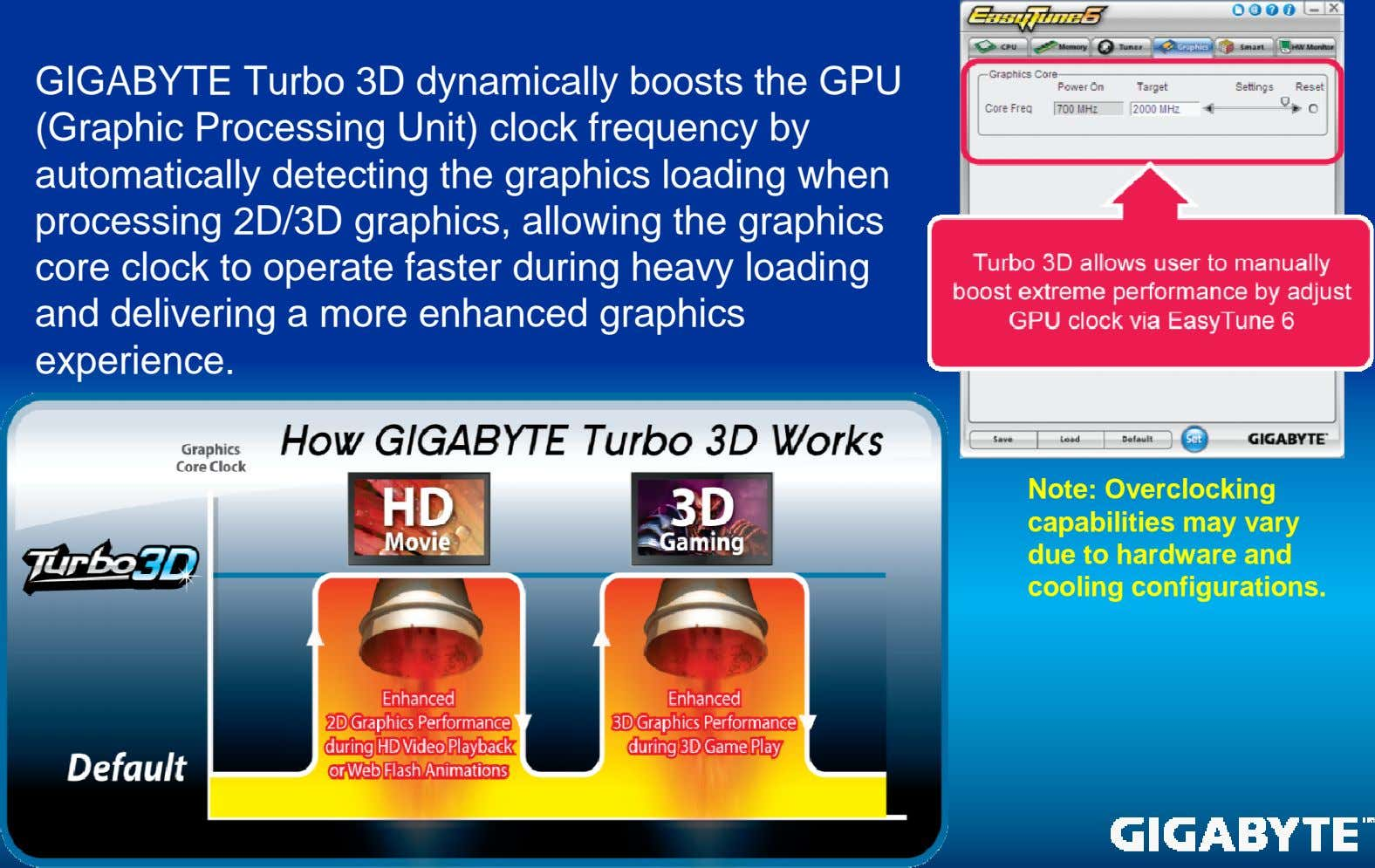 GIGABYTE Turbo 3D dynamically boosts the GPU (Graphic Processing Unit) clock frequency by automatically detecting