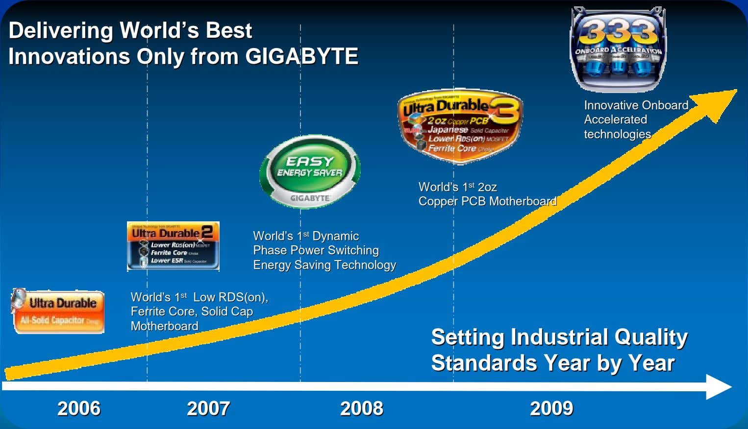 DeliveringDelivering WorldWorld''ss BestBest InnovationsInnovations OnlyOnly fromfrom GIGABYTEGIGABYTE