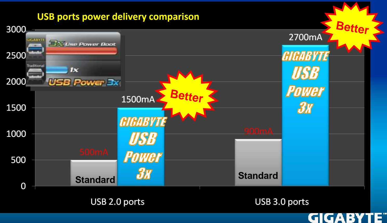 Better USB ports power delivery comparison Better Standard Standard