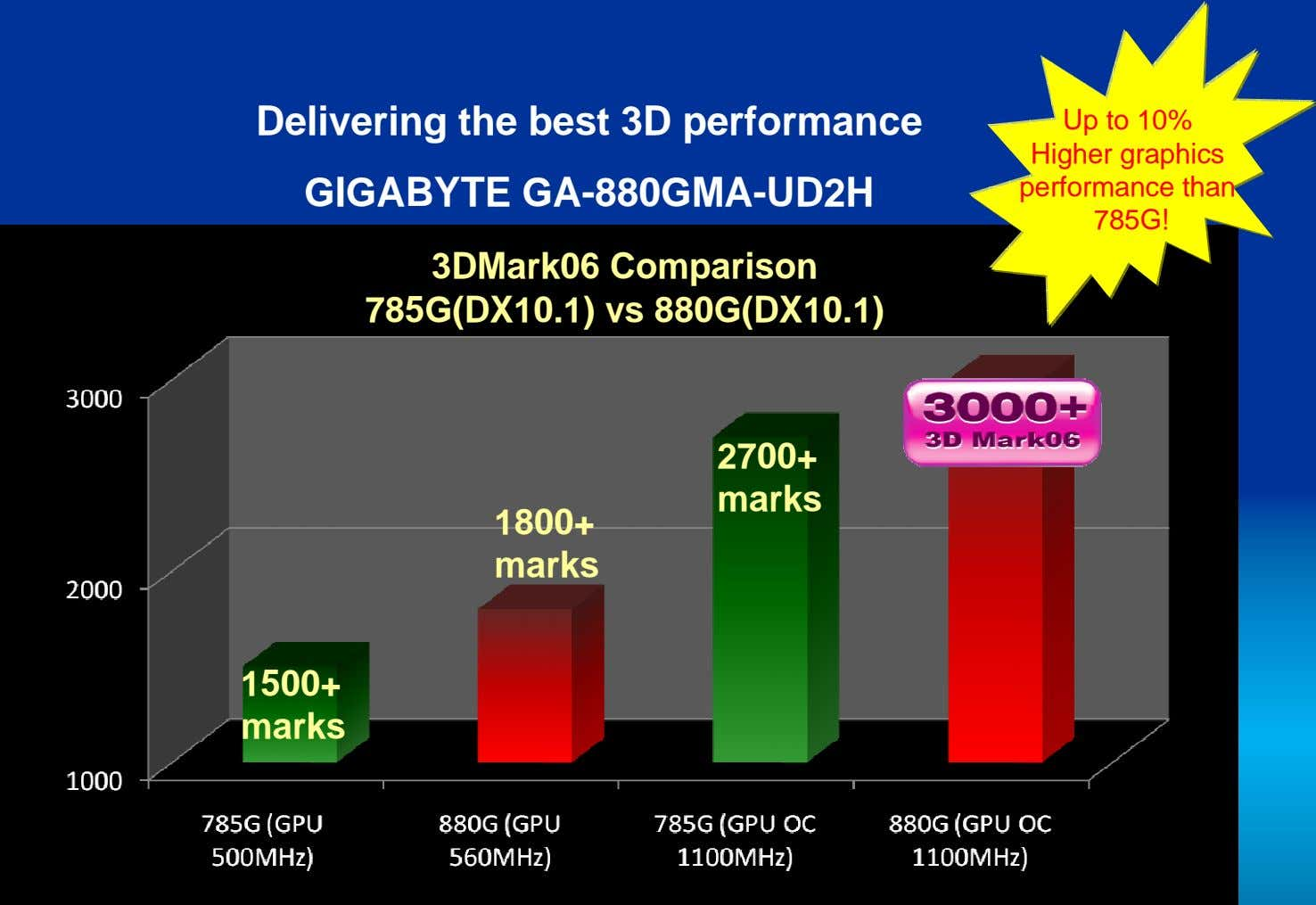 Delivering the best 3D performance GIGABYTE GA-880GMA-UD2H Up to 10% Higher graphics performance than 785G!