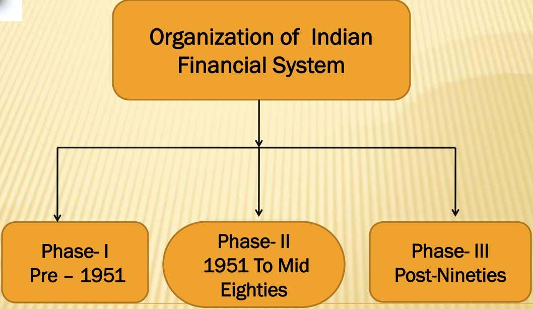Organization of Indian Financial System Phase- I Pre – 1951 Phase- II 1951 To Mid
