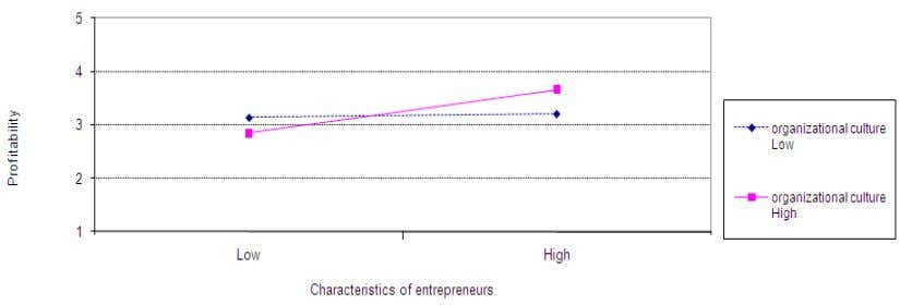 Work Systems, Entrepreneurship and Organizational ~ 1 9 Figure 2. Interaction between the Characteristics of