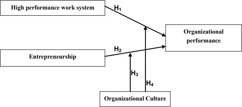 High performance work system H 1 Organizational performance H 2 Entrepreneurship H 3 H 4