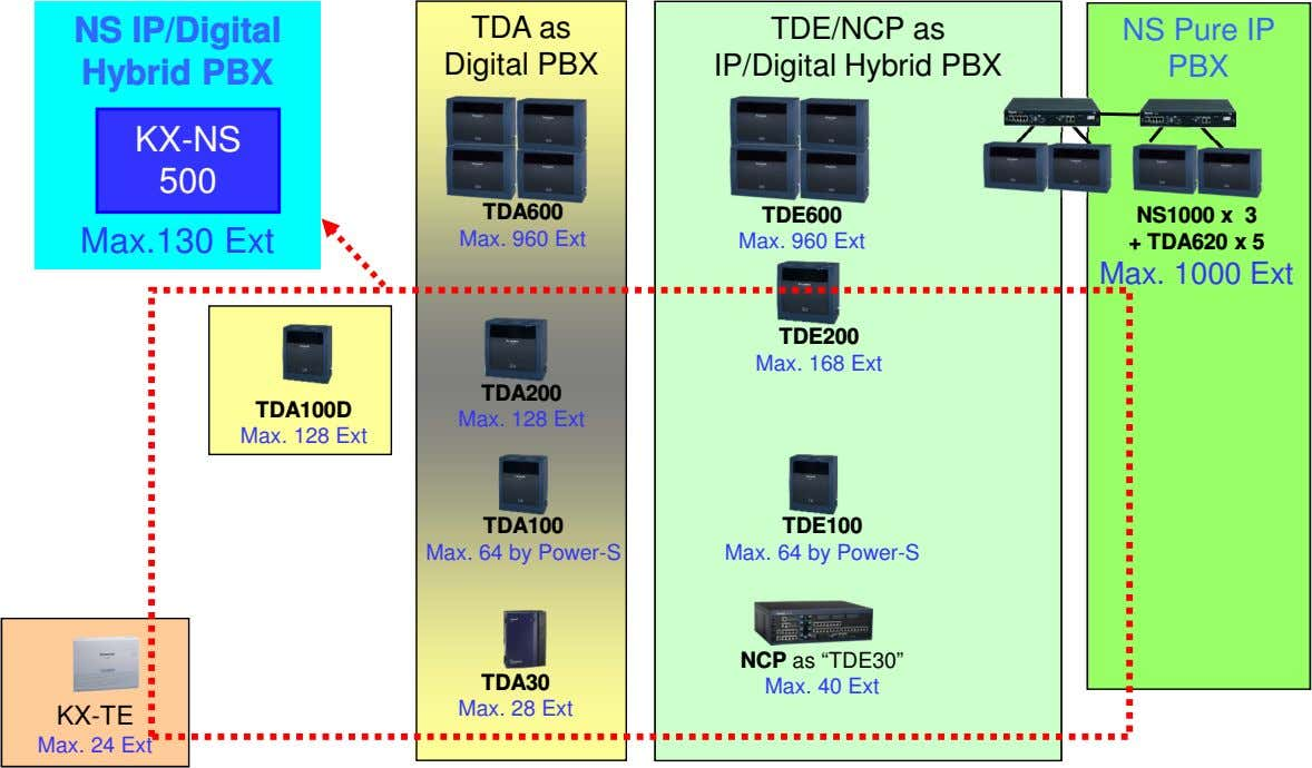 NS IP/Digital Hybrid PBX TDA as Digital PBX TDE/NCP as IP/Digital Hybrid PBX NS Pure