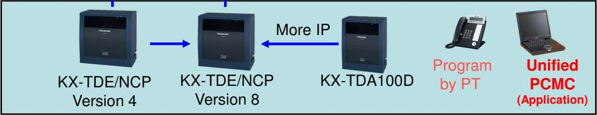 More IP Program Unified KX-TDE/NCP Version 4 KX-TDE/NCP Version 8 KX-TDA100D by PT PCMC (Application)