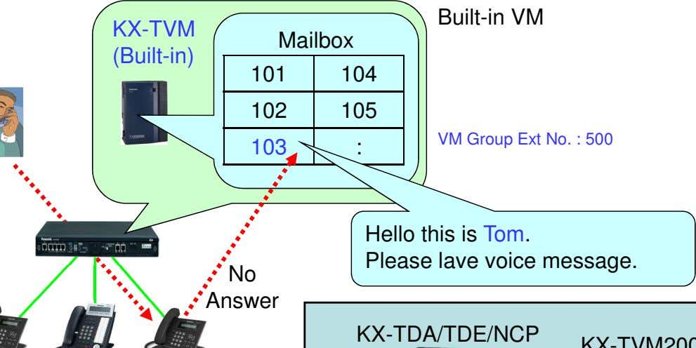 Built-in VM KX-TVM Mailbox (Built-in) 101 104 102 105 VM Group Ext No. : 500