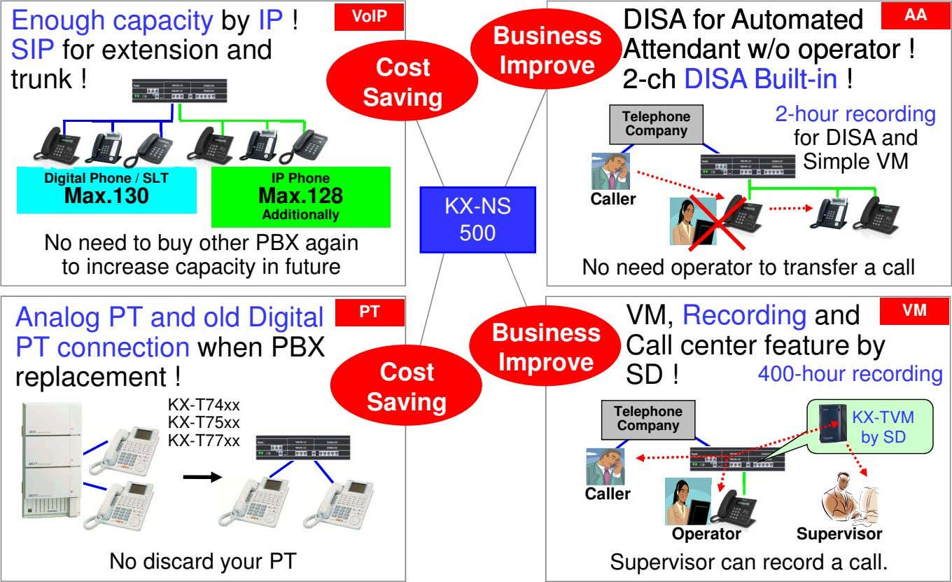 Enough capacity by IP ! SIP for extension and trunk ! VoIP DISA for Automated